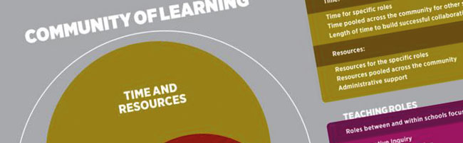 An infographic about communities of learning