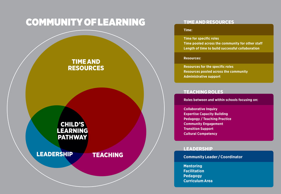 Community of Learning model