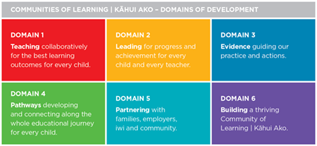 Community of Learning | Kāhui Ako Toolkit