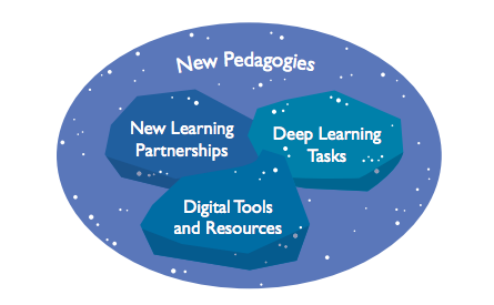 Core components of new pedagogies