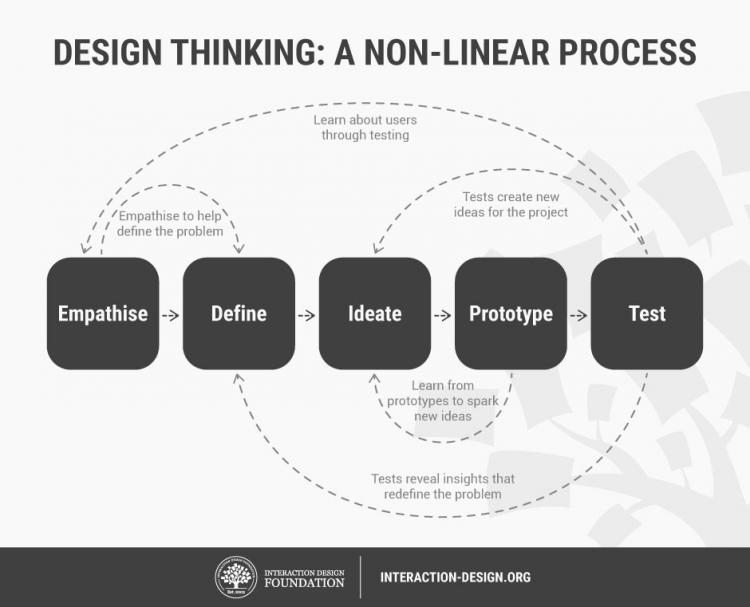 Design thinking – A non-linear process