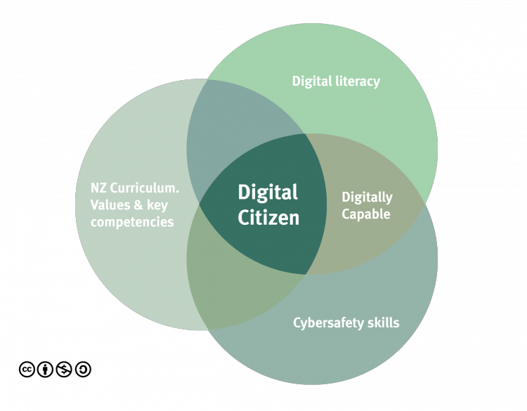 NetSafe - Digital citizenship venn diagram