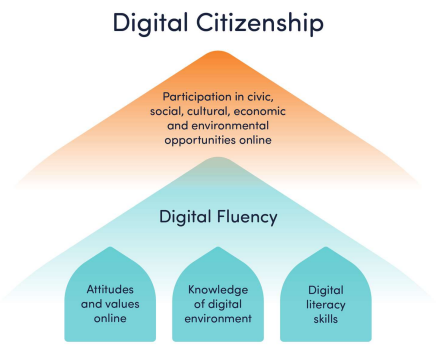 NetSafe's explanation of digital citizenship diagram