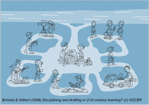 Discipling and drafting or 21st century learning? NZCER