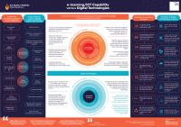 Infographic showing the differences between e-learning and Digital Technologies