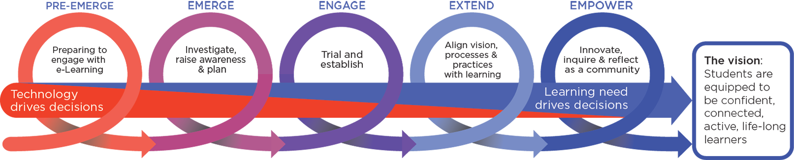 Diagram showing 5 stages of development of using technologies for e-learning: Pre-emerge – Technology drives decisions, Emerge, Engage, Extend, Empower – Learning need drives decisions. The vision: Students are equipped to be confident, connected, active, lifelong learners