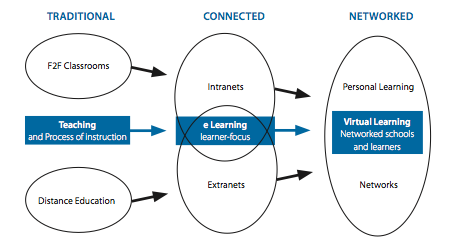 Learning Communities Online diagram.