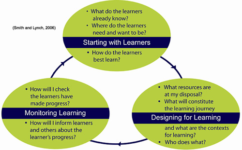 Learning design process
