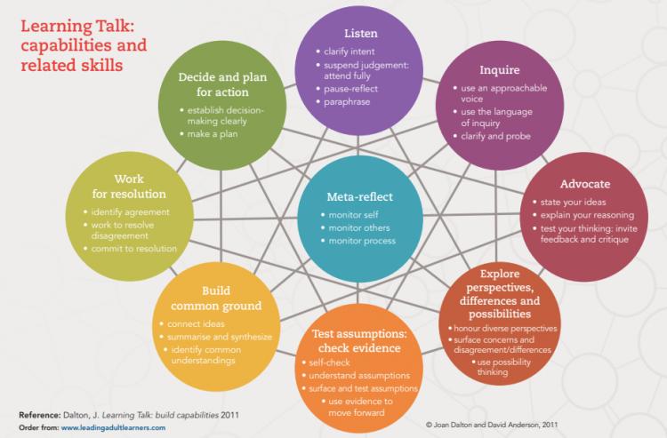 Collaborative inquiry / Teacher inquiry / Professional