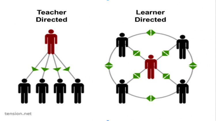 Diagram showing teacher directed vs learner directed organisation