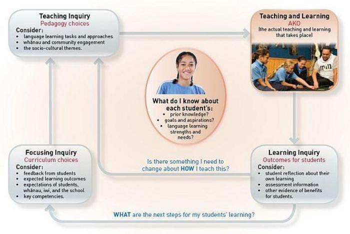 Pakirehua – Teaching as inquiry cycle