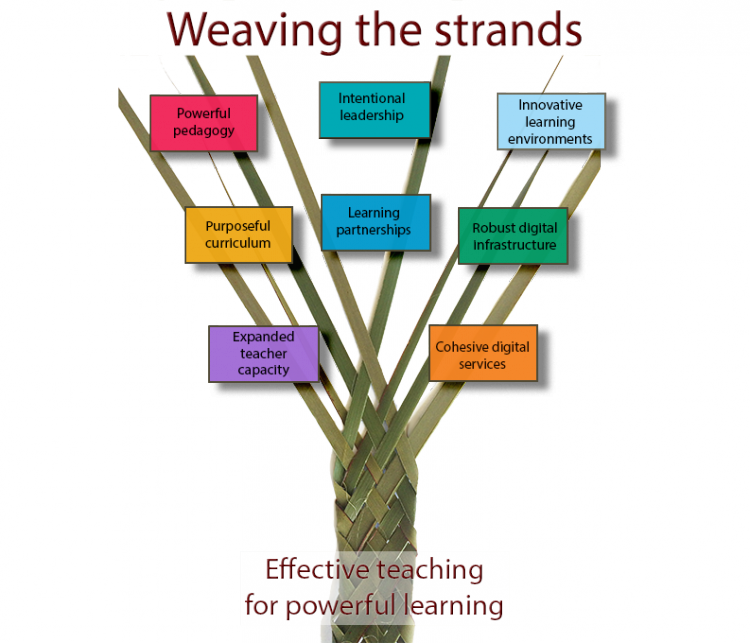 Weaving the strands diagram