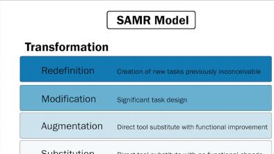 Introducing the SAMR model