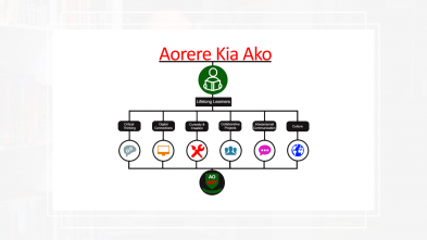 Aorere Kia Ako diagram. Lifelong learners skills: critical thinkers, digital connections, curiosity and creation, collaborative projects, interpersonal communication, culture.